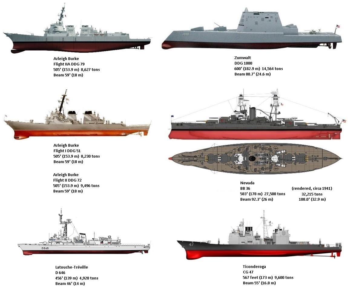 Comparison between the Zumwalt class DDG 1000 and other Destroyers