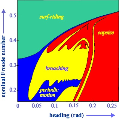 Graph indicating the typical conditions in which a vessel may experience broaching