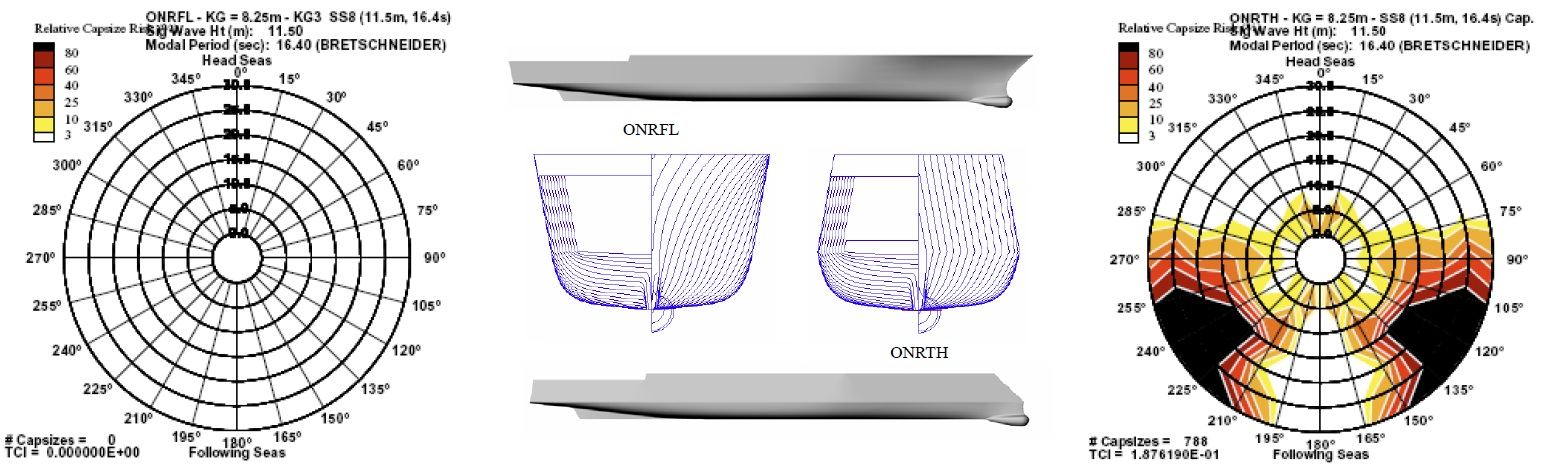 Topside Series Hull Forms and Section View of ONRFL and ONRTH Tumblehome Hull with Polar Plot of Capsize Risk, Peters, Campbell, Belknap, and McCue, 2007