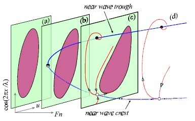 Illustration and graph plotting the transformation of ships forward motion from crest to trough