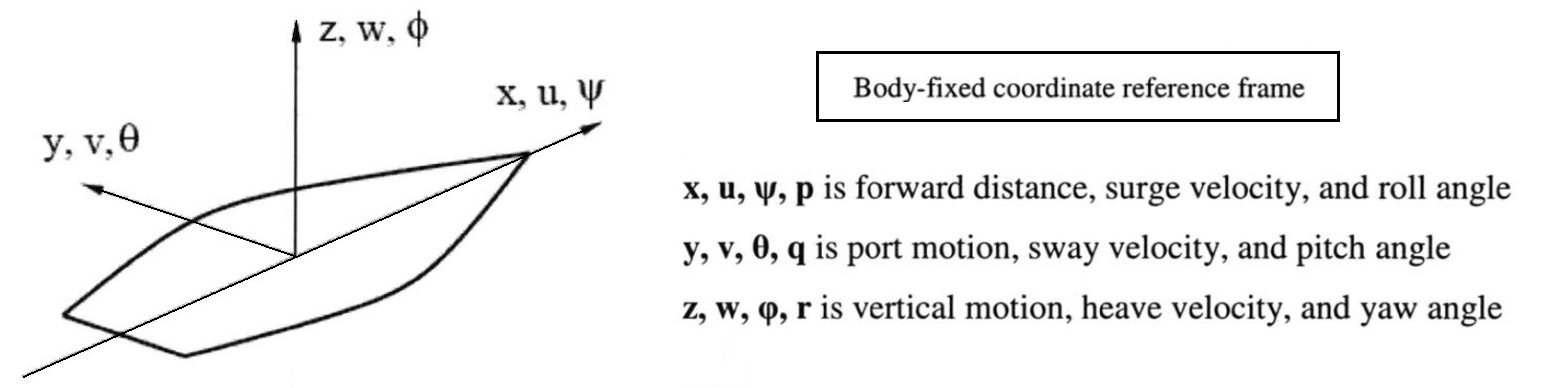 Simplified general equations representing the sum of the forces and linear moment of inertia acting on a kayak hull representing a Tumblehome Hull - from - Predication of Performance and Maneuvering Dynamics for Marine Vehicles Applied to DDG-1000, Menard et. al., (MIT), 2010